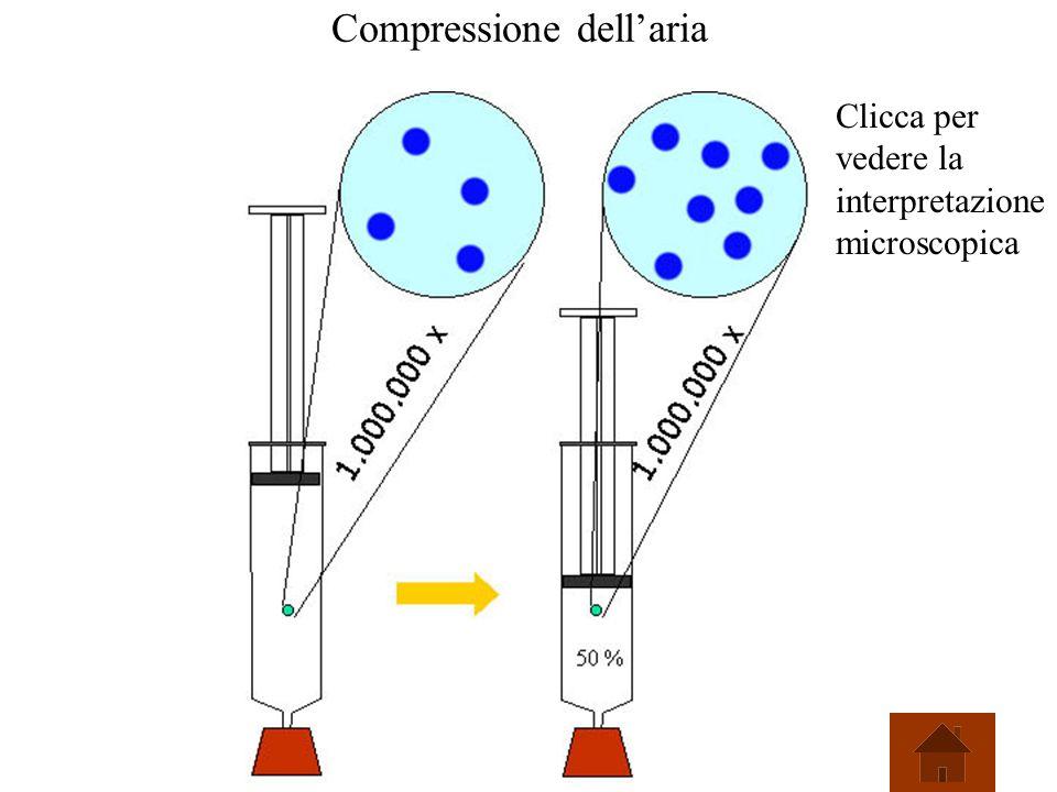 Compressione dell'aria