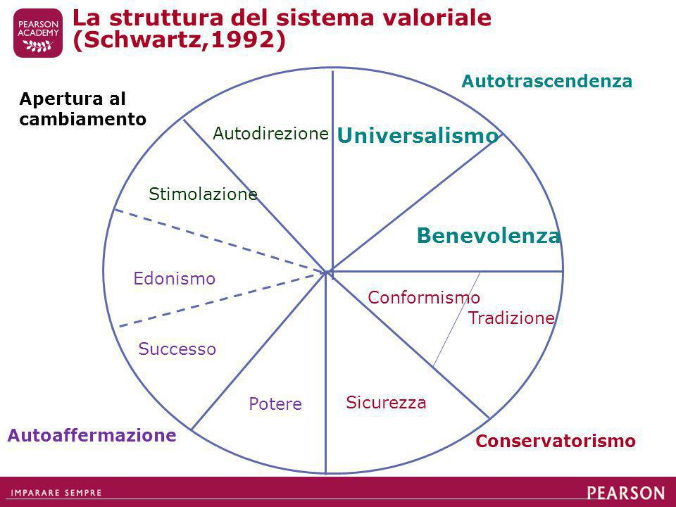 La struttura del sistema valoriale (Schwartz,1992)