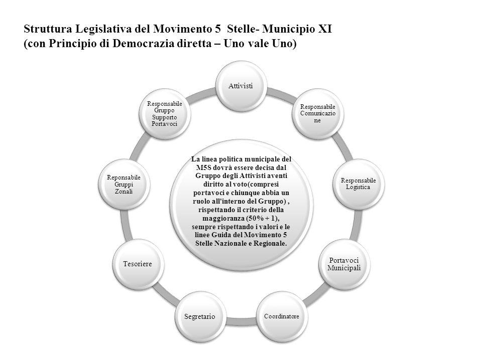 Struttura Legislativa del Movimento 5 Stelle- Municipio XI