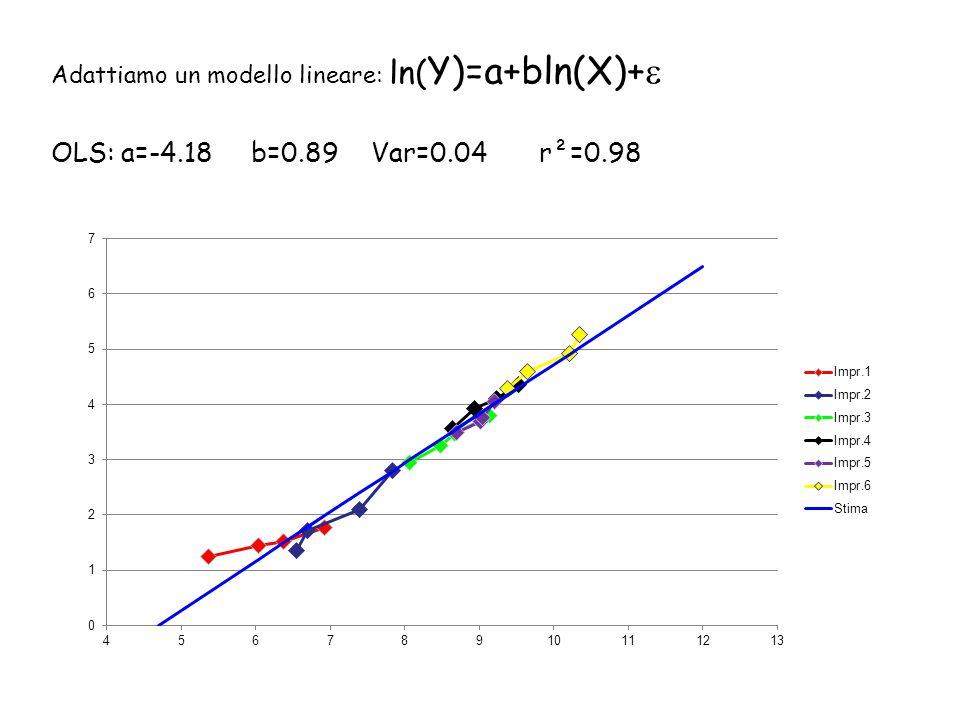 Adattiamo un modello lineare: ln(Y)=a+bln(X)+
