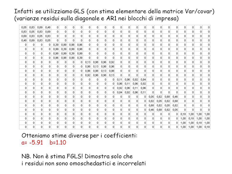 Infatti se utilizziamo GLS (con stima elementare della matrice Var/covar)