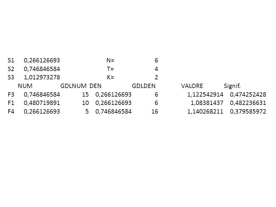 S1 0,266126693. N= 6. S2. 0,746846584. T= 4. S3. 1,012973278. K= 2. NUM. GDLNUM. DEN. GDLDEN.