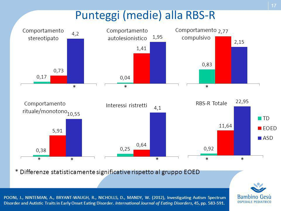 Punteggi (medie) alla RBS-R