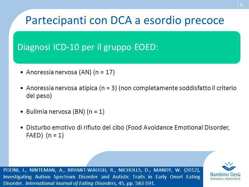 Partecipanti con DCA a esordio precoce