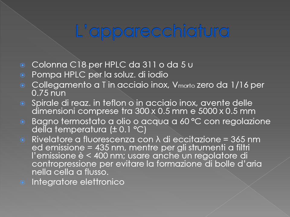 L'apparecchiatura Colonna C18 per HPLC da 311 o da 5 u