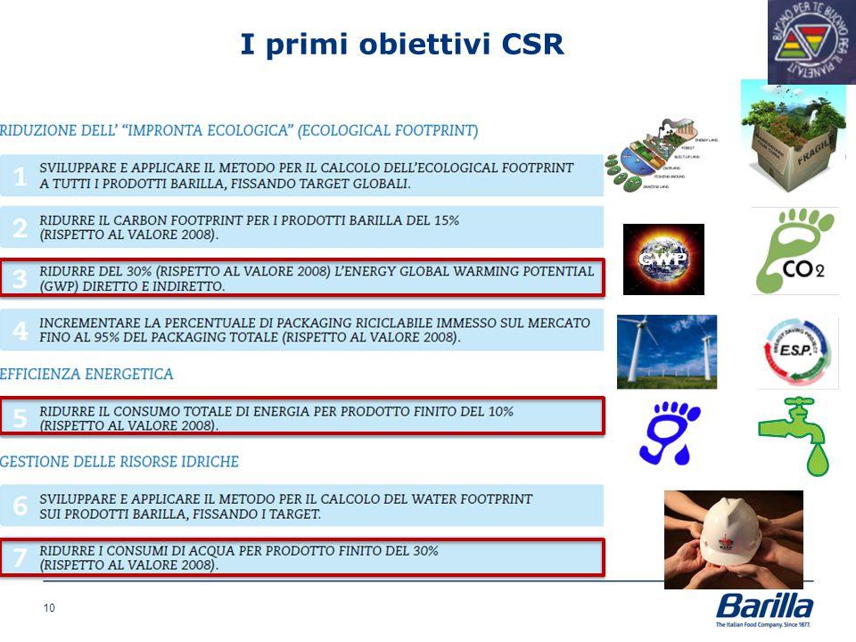 I primi obiettivi CSR GWP