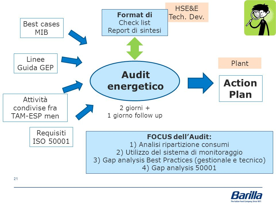 Audit energetico Action Plan