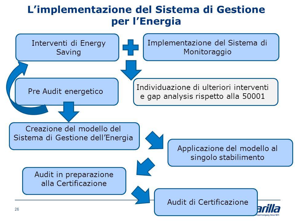 L'implementazione del Sistema di Gestione per l'Energia