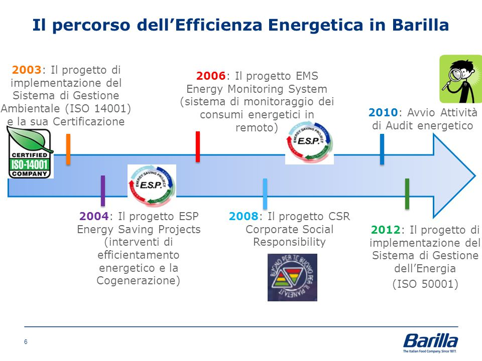 Il percorso dell'Efficienza Energetica in Barilla