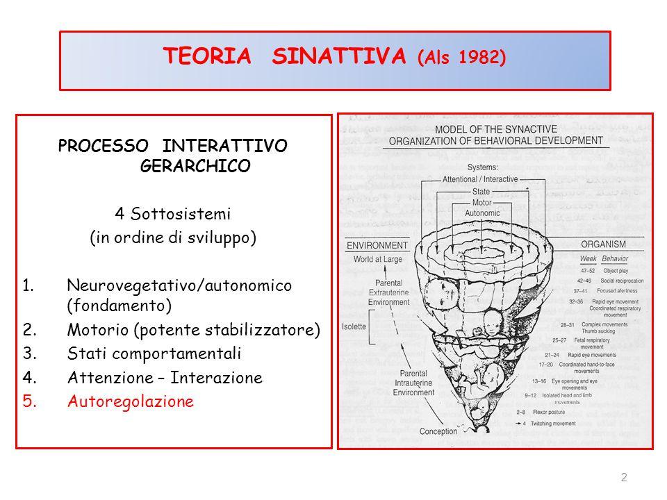 TEORIA SINATTIVA (Als 1982) PROCESSO INTERATTIVO GERARCHICO