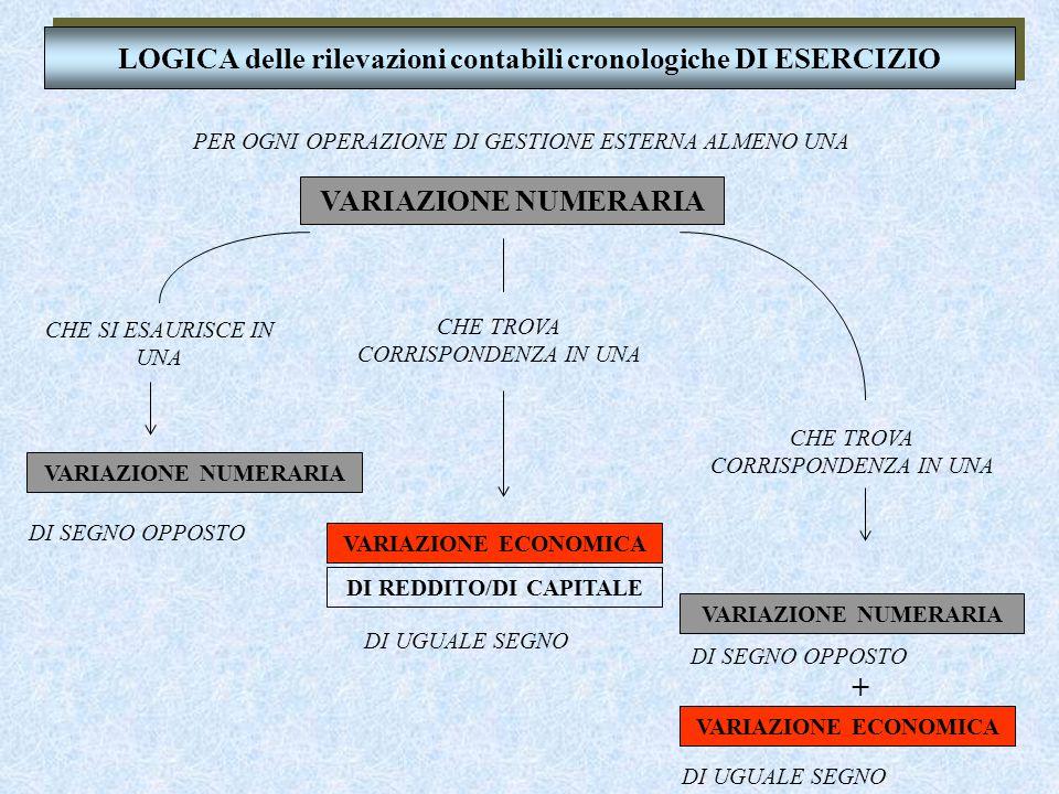 LOGICA delle rilevazioni contabili cronologiche DI ESERCIZIO