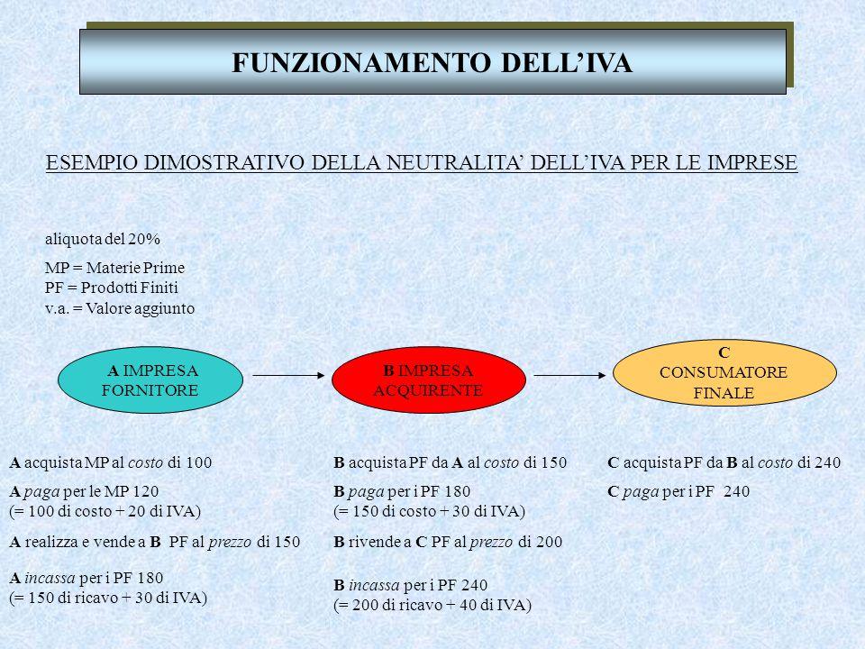 FUNZIONAMENTO DELL'IVA