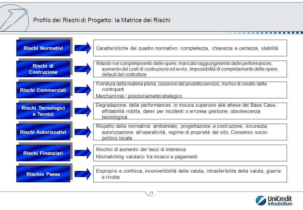 Profilo dei Rischi di Progetto: la Matrice dei Rischi