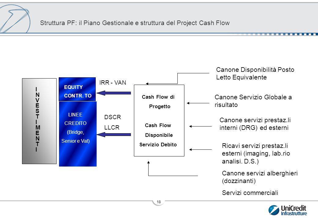 La struttura dei Flussi di Cassa a Servizio del Debito