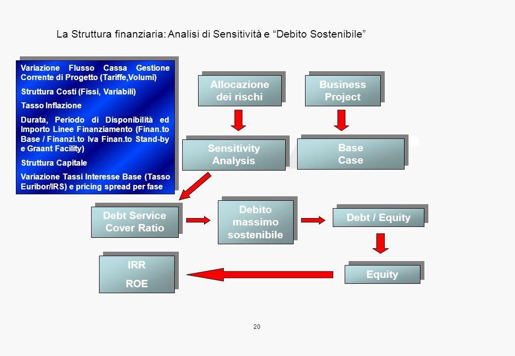 Analisi per aggiornamento e revisione del Piano Economico Finanziario
