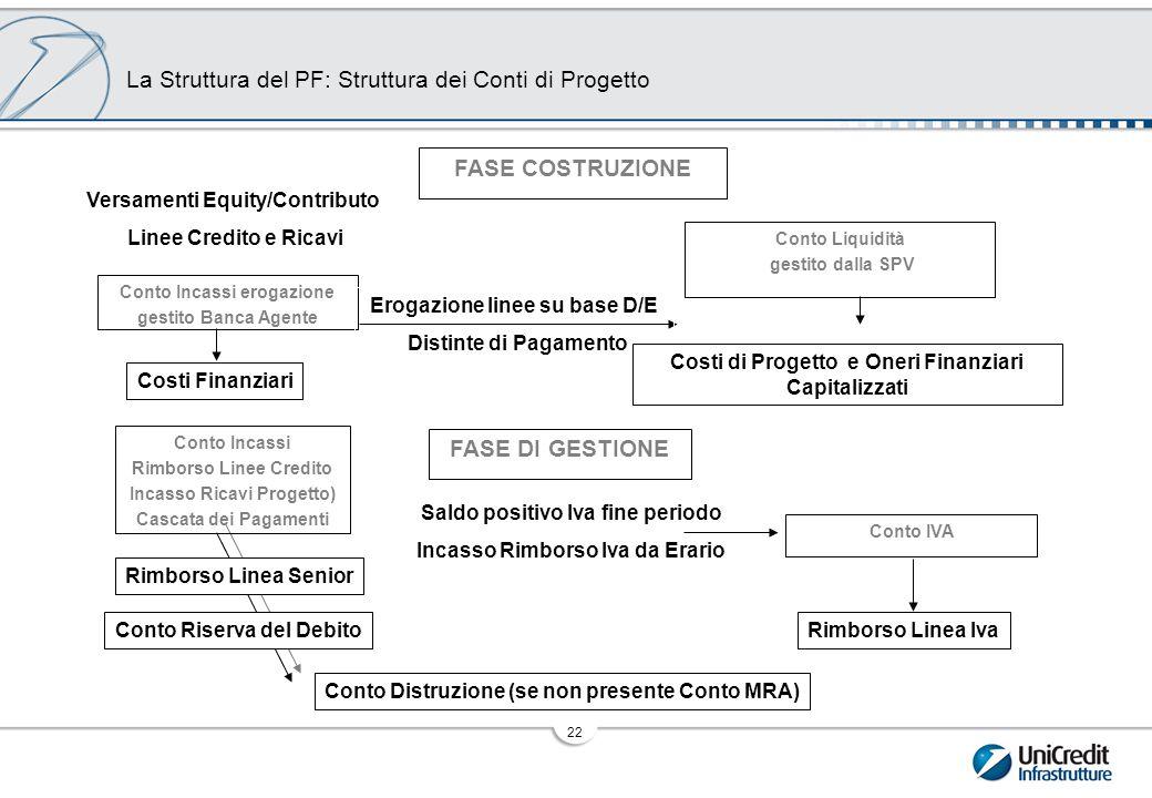 I Principati Indici Finanziari di Progetto