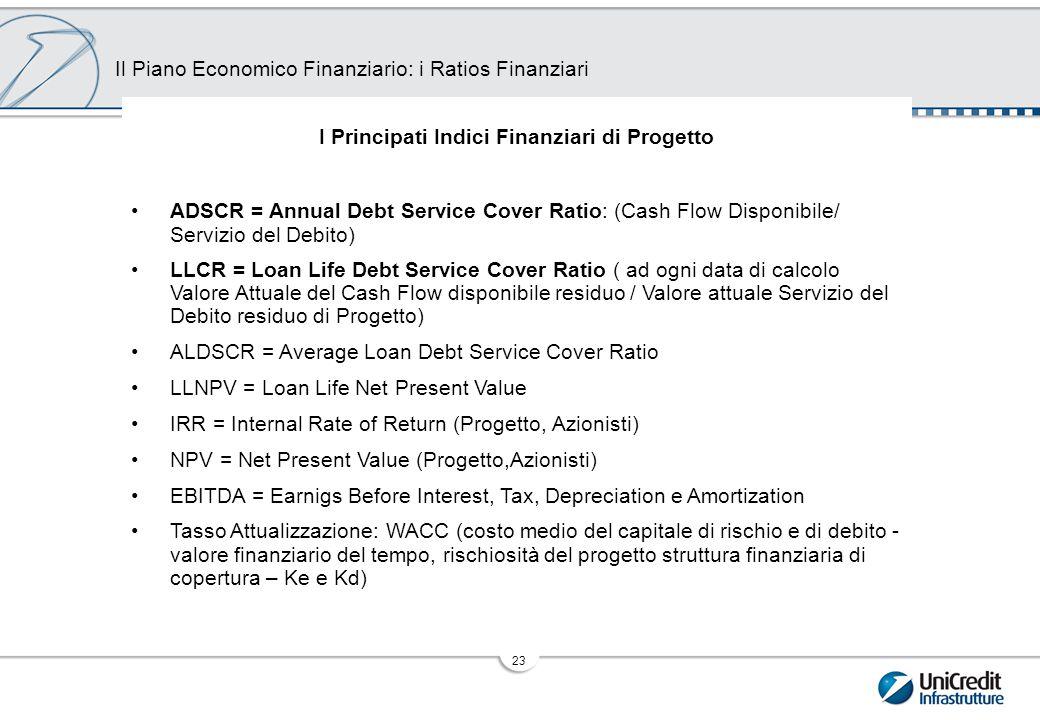 I Covenants Finanziari