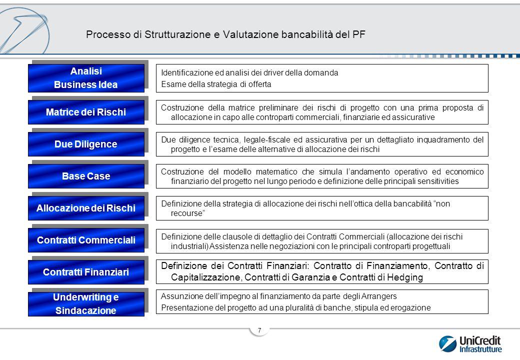 I Principali Parametri di Valutazione del Progetto