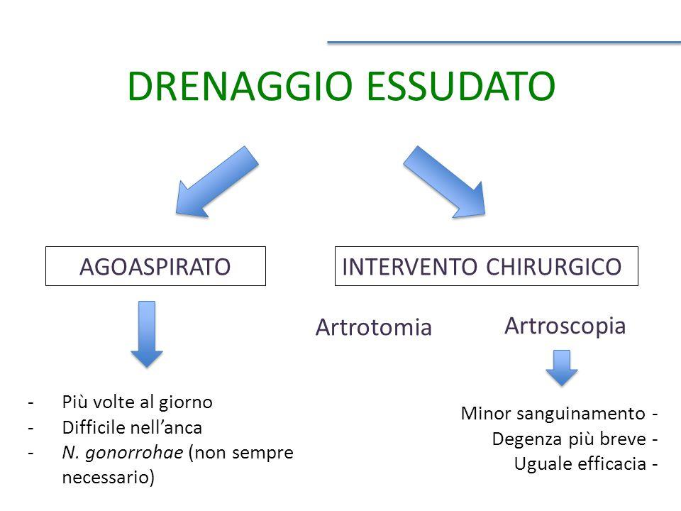 DRENAGGIO ESSUDATO AGOASPIRATO INTERVENTO CHIRURGICO Artrotomia