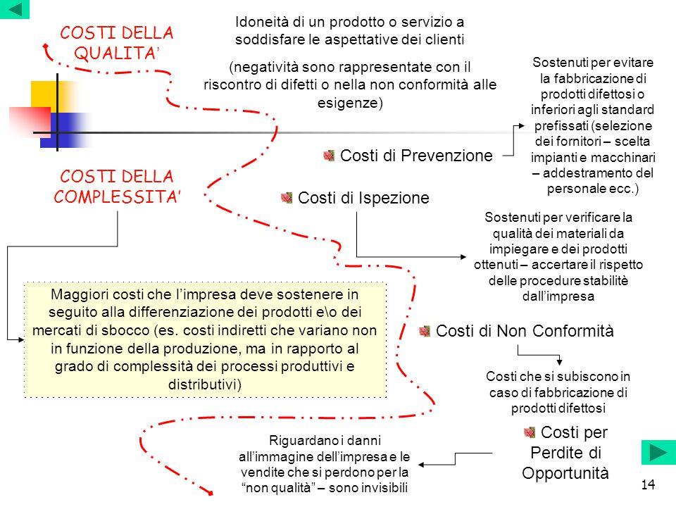 COSTI DELLA COMPLESSITA' Costi di Ispezione