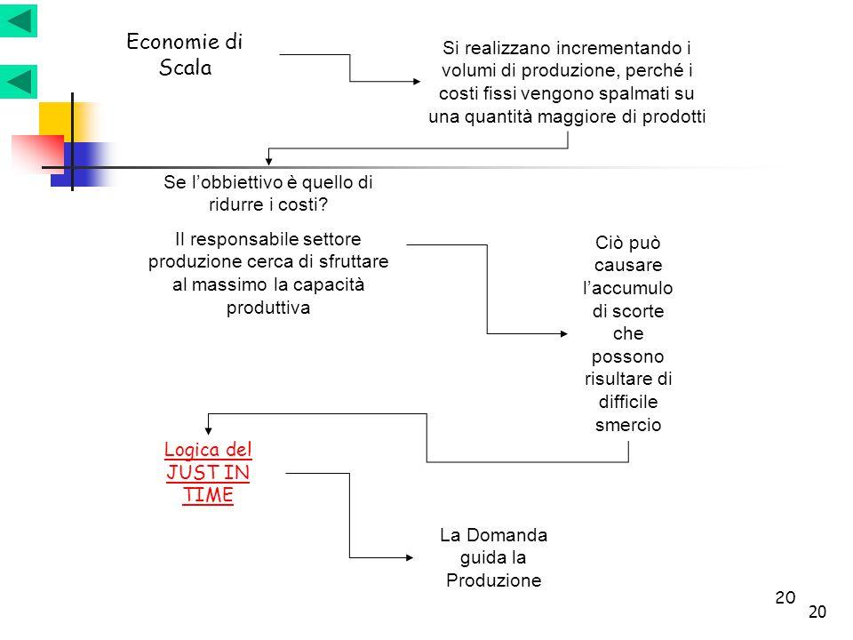 Economie di Scala Si realizzano incrementando i volumi di produzione, perché i costi fissi vengono spalmati su una quantità maggiore di prodotti.