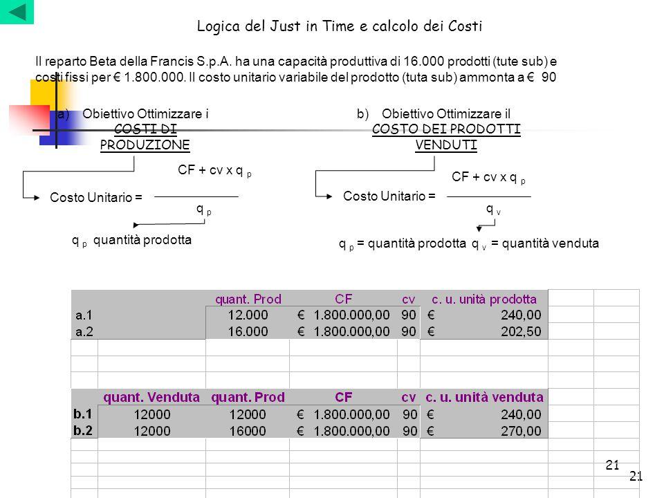 Logica del Just in Time e calcolo dei Costi