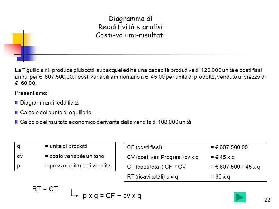 Diagramma di Redditività e analisi Costi-volumi-risultati