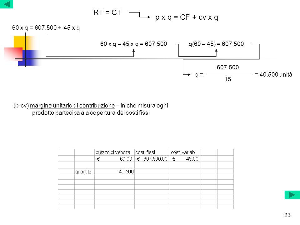 RT = CT p x q = CF + cv x q 60 x q = 607.500 + 45 x q
