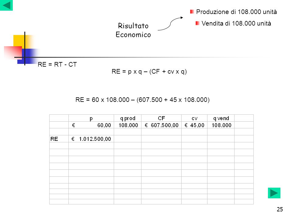 Risultato Economico Produzione di 108.000 unità
