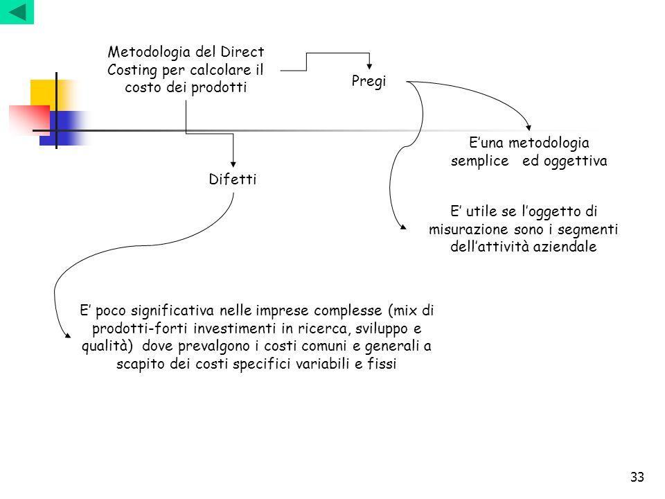 Metodologia del Direct Costing per calcolare il costo dei prodotti
