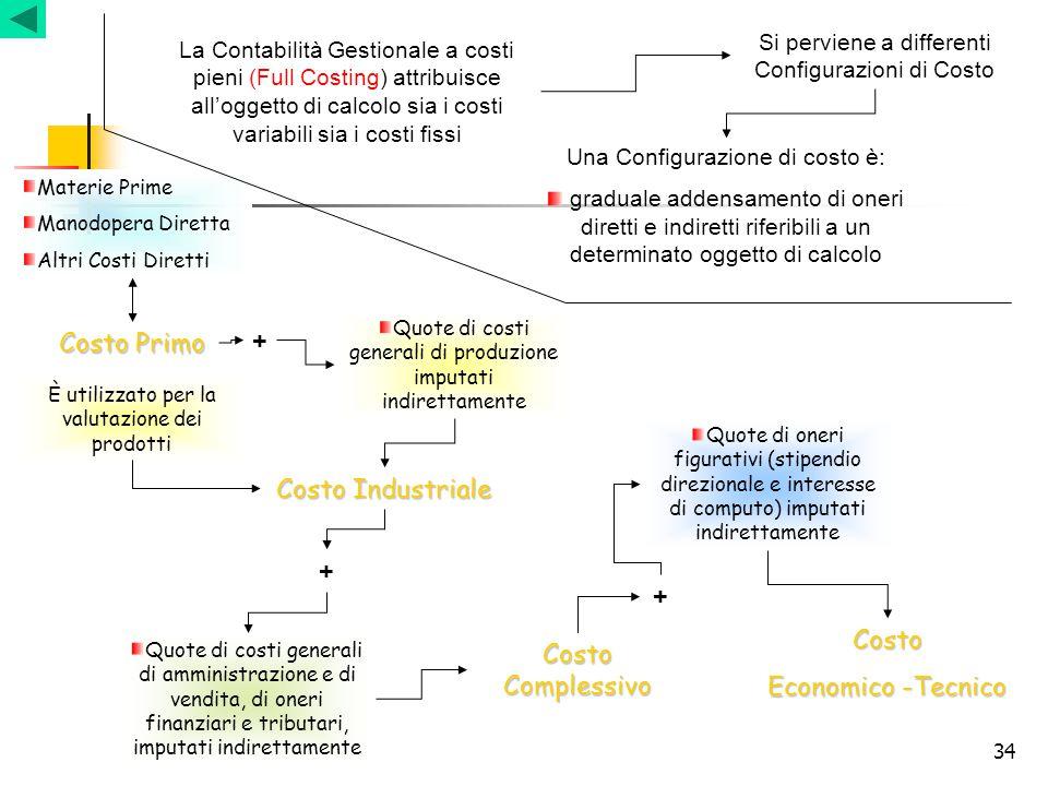 Costo Primo + Costo Industriale + + Costo Costo Complessivo