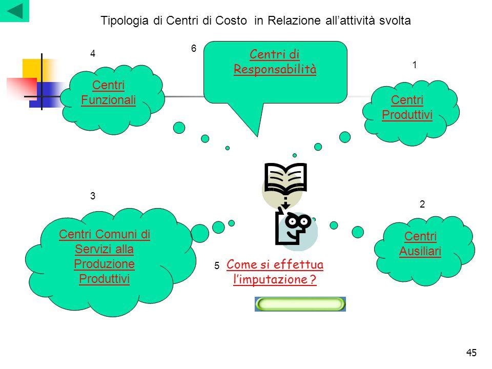 Tipologia di Centri di Costo in Relazione all'attività svolta