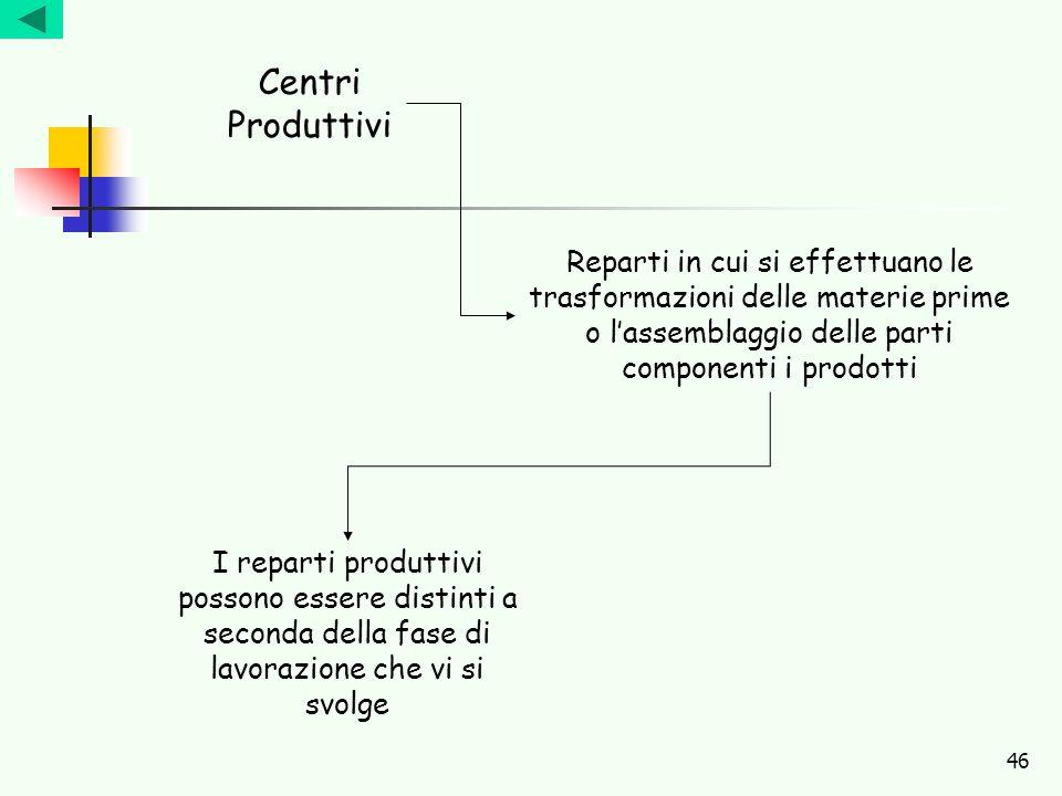 Centri Produttivi Reparti in cui si effettuano le trasformazioni delle materie prime o l'assemblaggio delle parti componenti i prodotti.