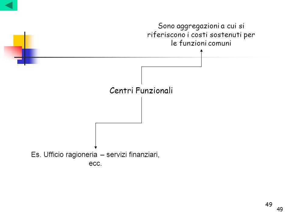 Es. Ufficio ragioneria – servizi finanziari, ecc.