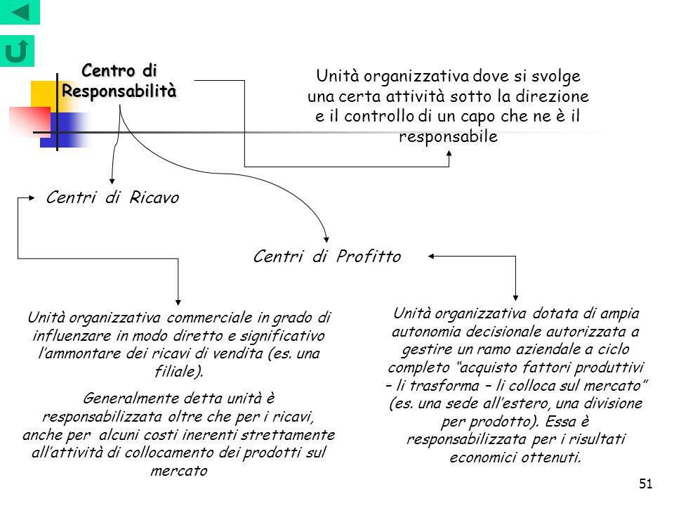 Centro di Responsabilità