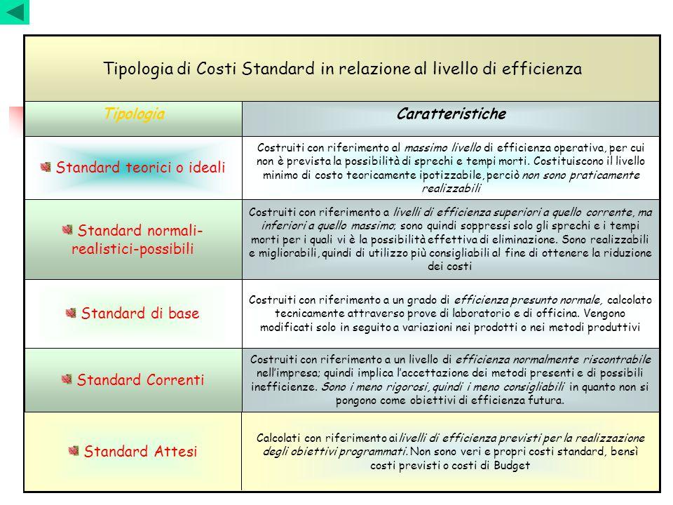 Tipologia di Costi Standard in relazione al livello di efficienza