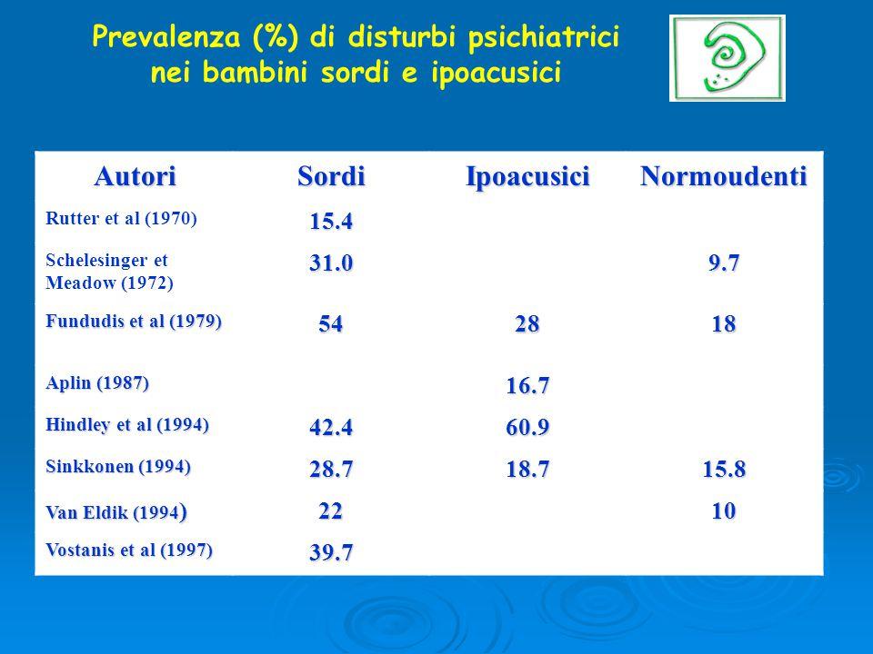 Prevalenza (%) di disturbi psichiatrici nei bambini sordi e ipoacusici