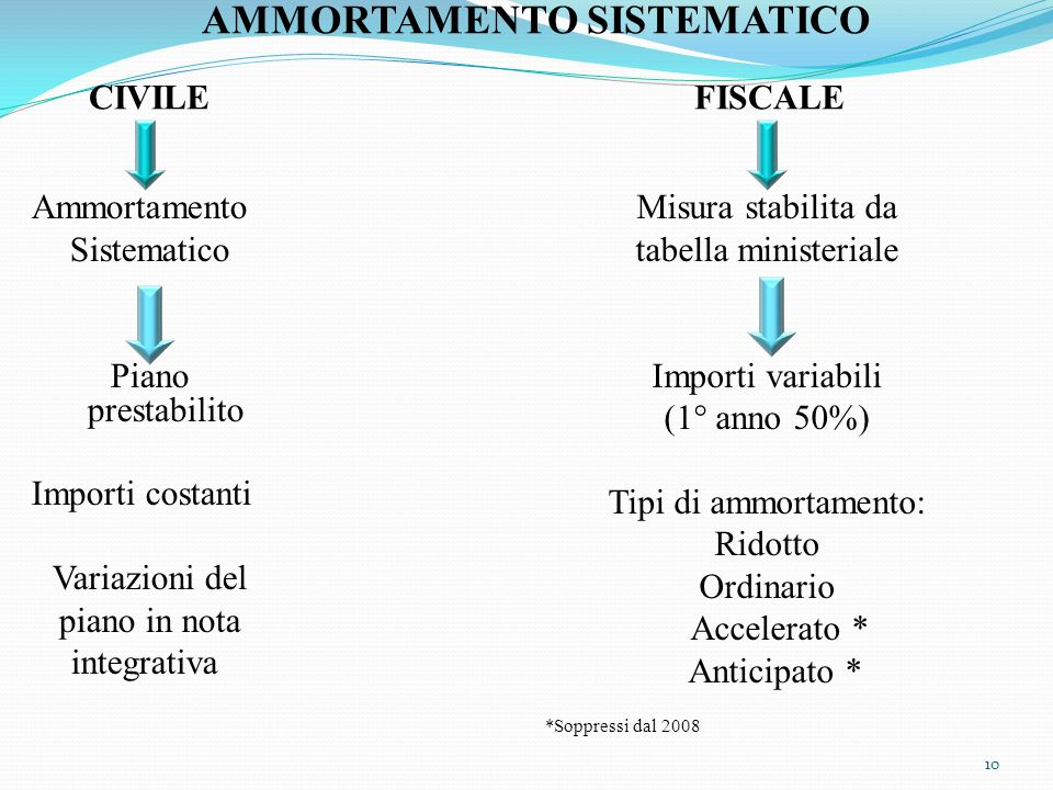 AMMORTAMENTO SISTEMATICO CIVILE FISCALE