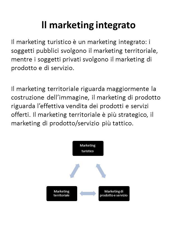 ll marketing integrato