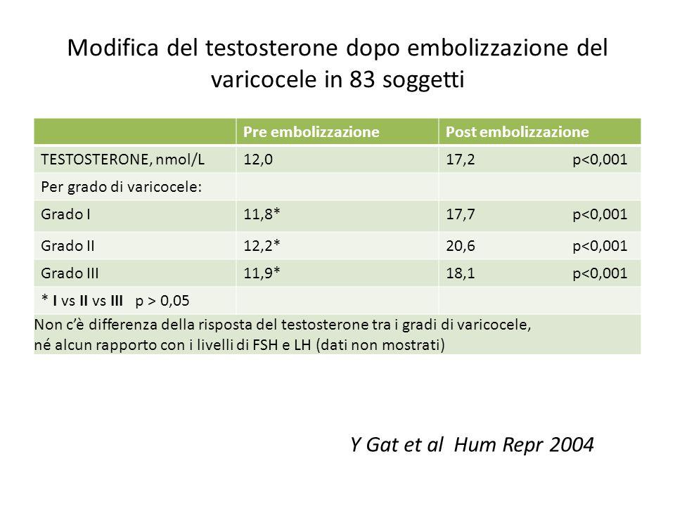 Modifica del testosterone dopo embolizzazione del varicocele in 83 soggetti