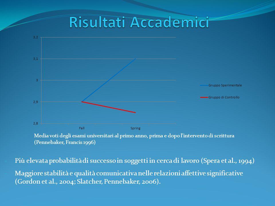 Risultati Accademici Figura 1. Media voti degli esami universitari (Pennebaker, Francis 1996)