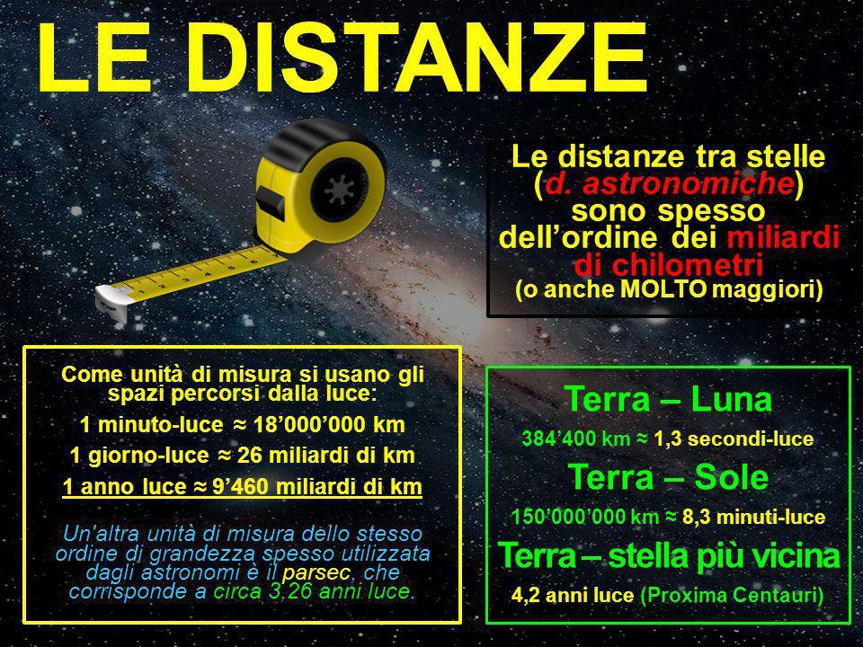 LE DISTANZE Terra – Luna Terra – Sole Terra – stella più vicina
