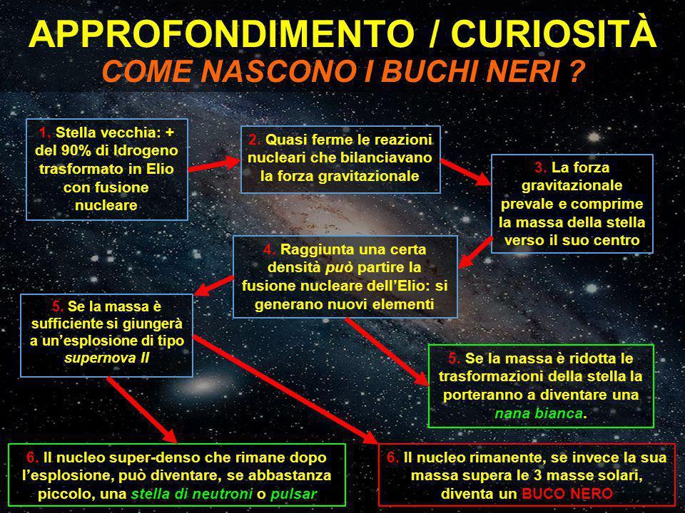 APPROFONDIMENTO / CURIOSITÀ COME NASCONO I BUCHI NERI