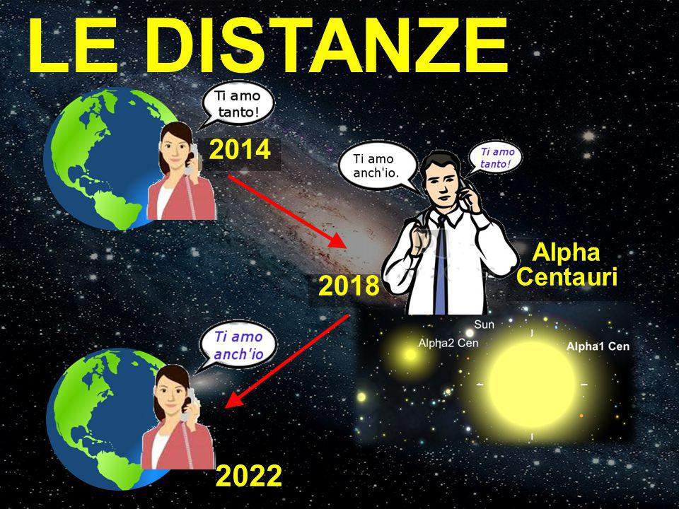 LE DISTANZE 2014 2018 Alpha Centauri 2022