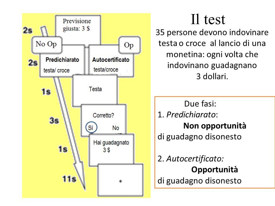 Il test 35 persone devono indovinare testa o croce al lancio di una monetina: ogni volta che indovinano guadagnano.