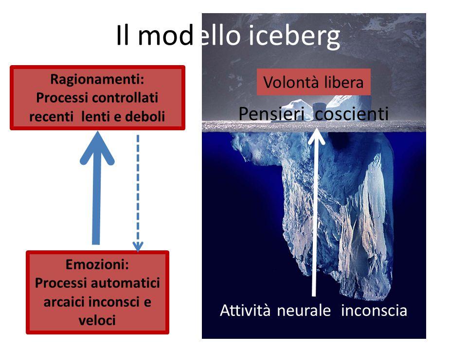 Il modello iceberg Pensieri coscienti Volontà libera