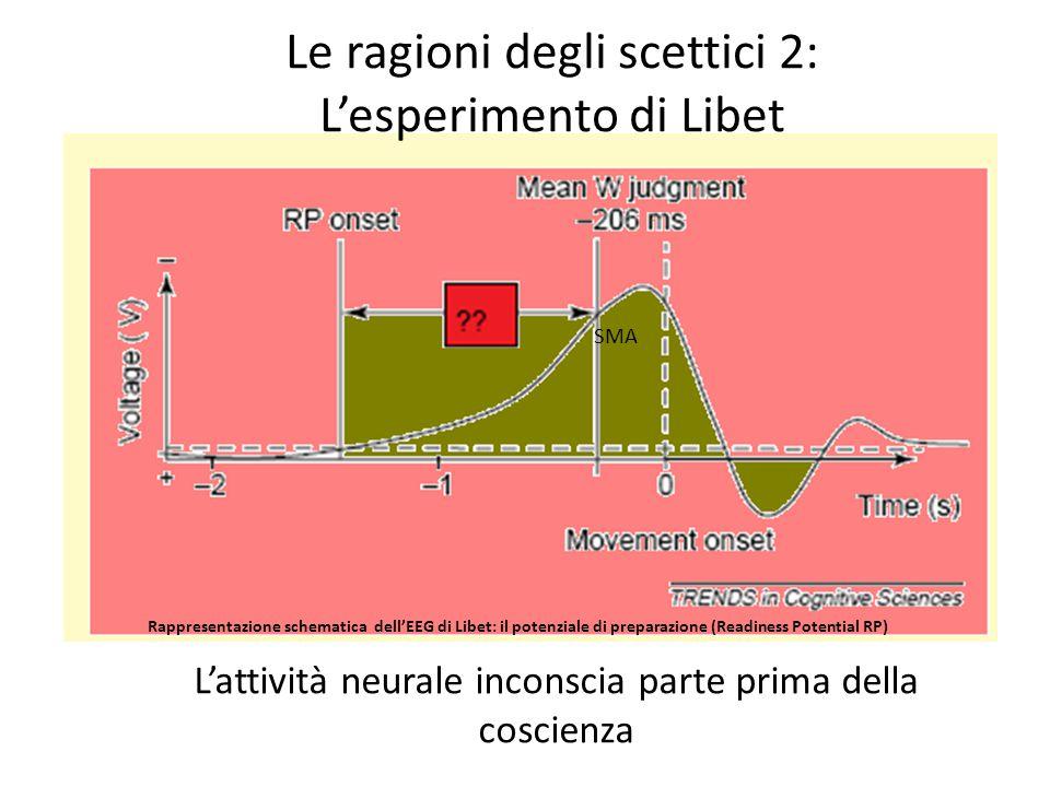 Le ragioni degli scettici 2: L'esperimento di Libet