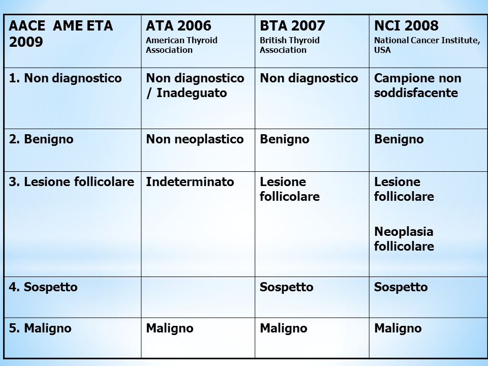 AACE AME ETA 2009 ATA 2006 BTA 2007 NCI 2008 1. Non diagnostico