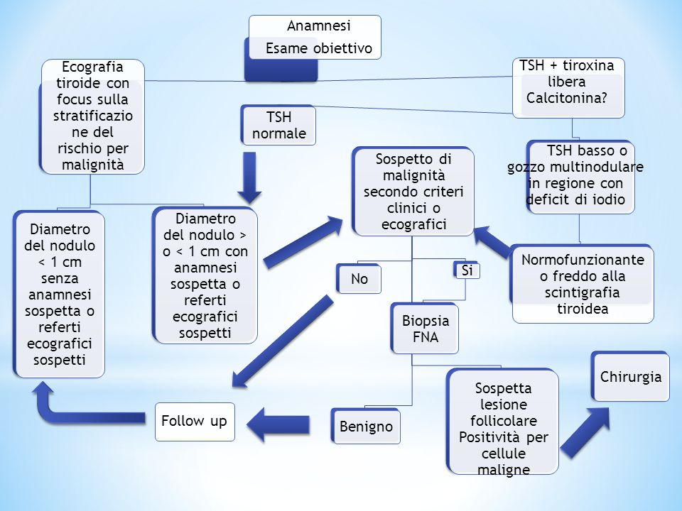TSH + tiroxina libera Calcitonina