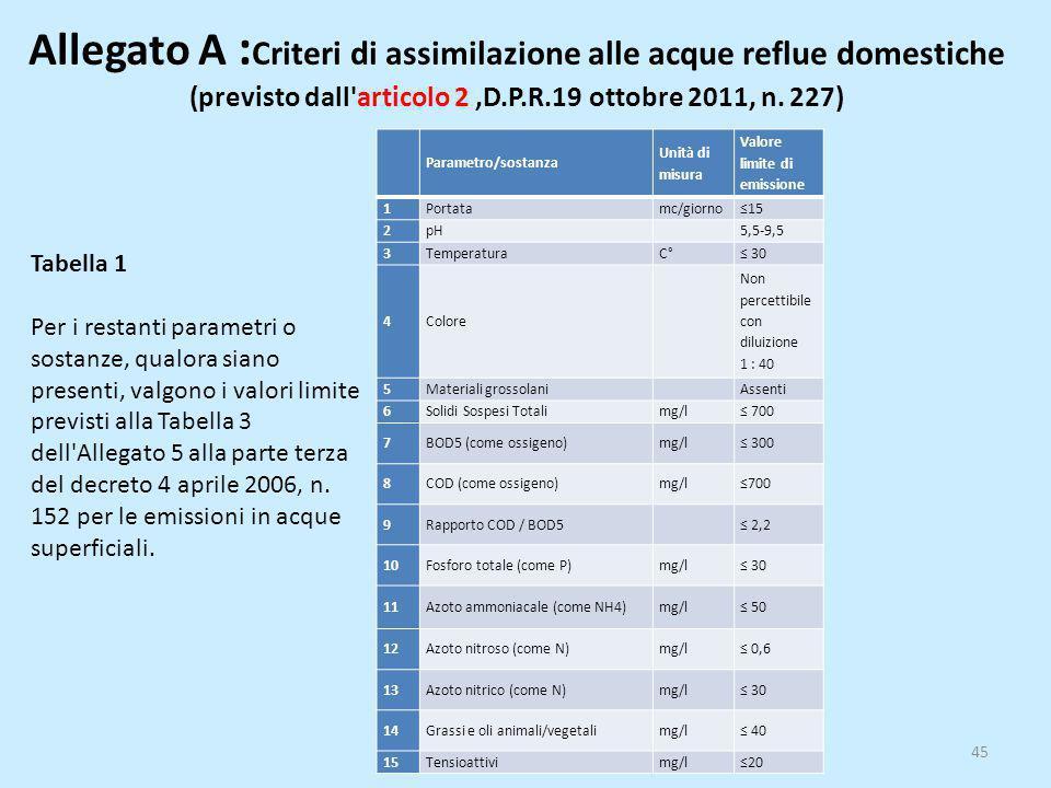 Allegato A :Criteri di assimilazione alle acque reflue domestiche (previsto dall articolo 2 ,D.P.R.19 ottobre 2011, n. 227)